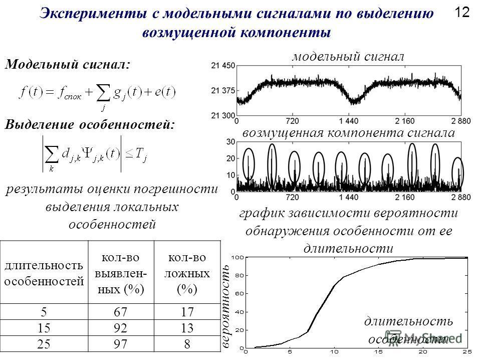 график зависимости вероятности обнаружения особенности от ее длительности Выделение особенностей: Модельный сигнал: Эксперименты с модельными сигналами по выделению возмущенной компоненты вероятность длительность особенности модельный сигнал возмущен