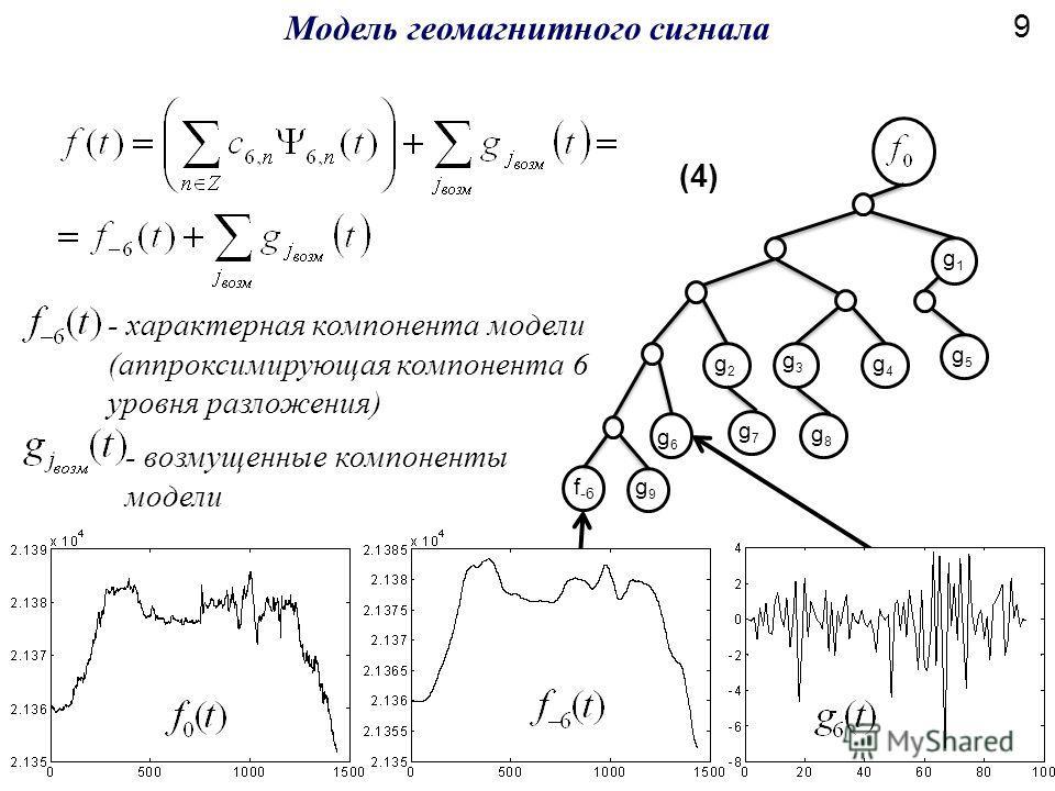 Модель геомагнитного сигнала g6g6 g7g7 g8g8 g2g2 g4g4 g5g5 g1g1 g3g3 g9g9 f -6 - характерная компонента модели (аппроксимирующая компонента 6 уровня разложения) - возмущенные компоненты модели (4) 9