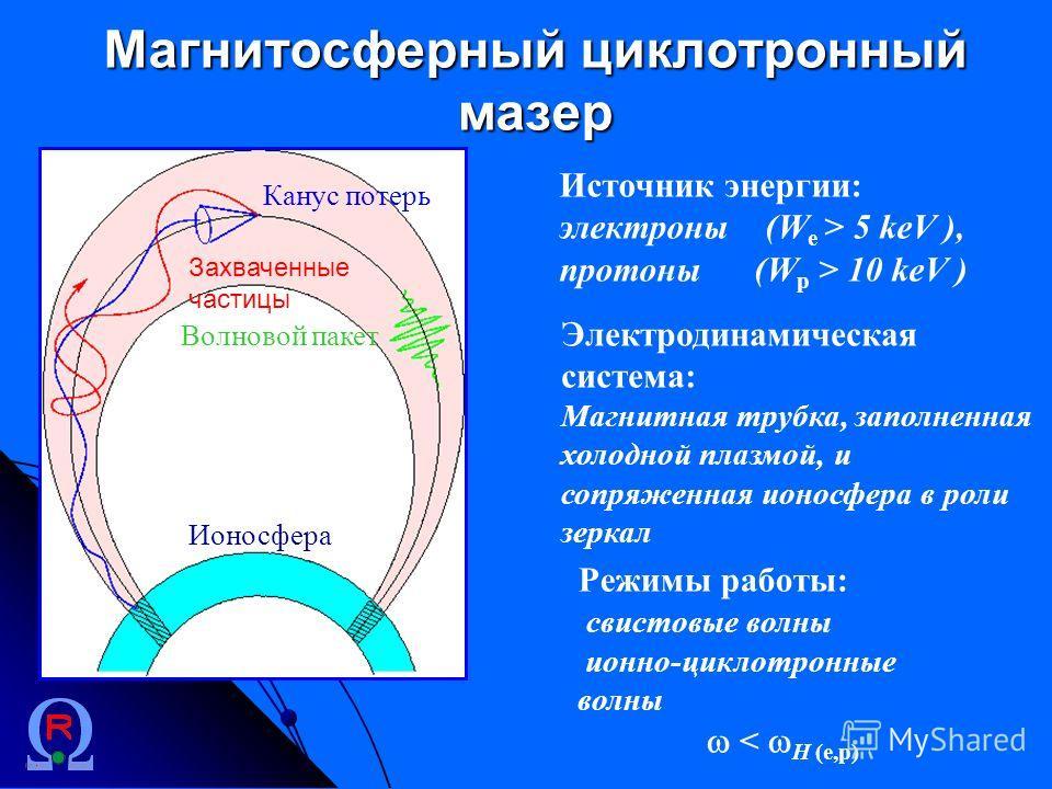 Магнитосферный циклотронный мазер Электродинамическая система: Магнитная трубка, заполненная холодной плазмой, и сопряженная ионосфера в роли зеркал Канус потерь Волновой пакет Ионосфера Режимы работы: свистовые волны ионно-циклотронные волны < H (e,