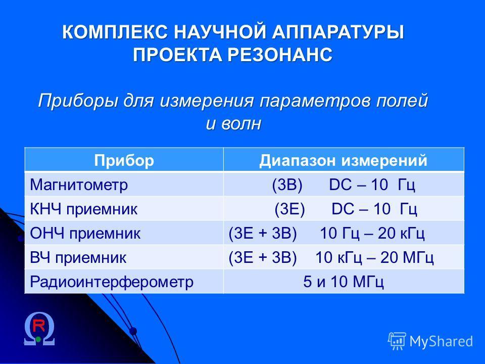 КОМПЛЕКС НАУЧНОЙ АППАРАТУРЫ ПРОЕКТА РЕЗОНАНС Приборы для измерения параметров полей и волн ПриборДиапазон измерений Магнитометр(3В) DC – 10 Гц КНЧ приемник (3Е) DC – 10 Гц ОНЧ приемник(3Е + 3В) 10 Гц – 20 кГц ВЧ приемник(3Е + 3В) 10 кГц – 20 МГц Ради