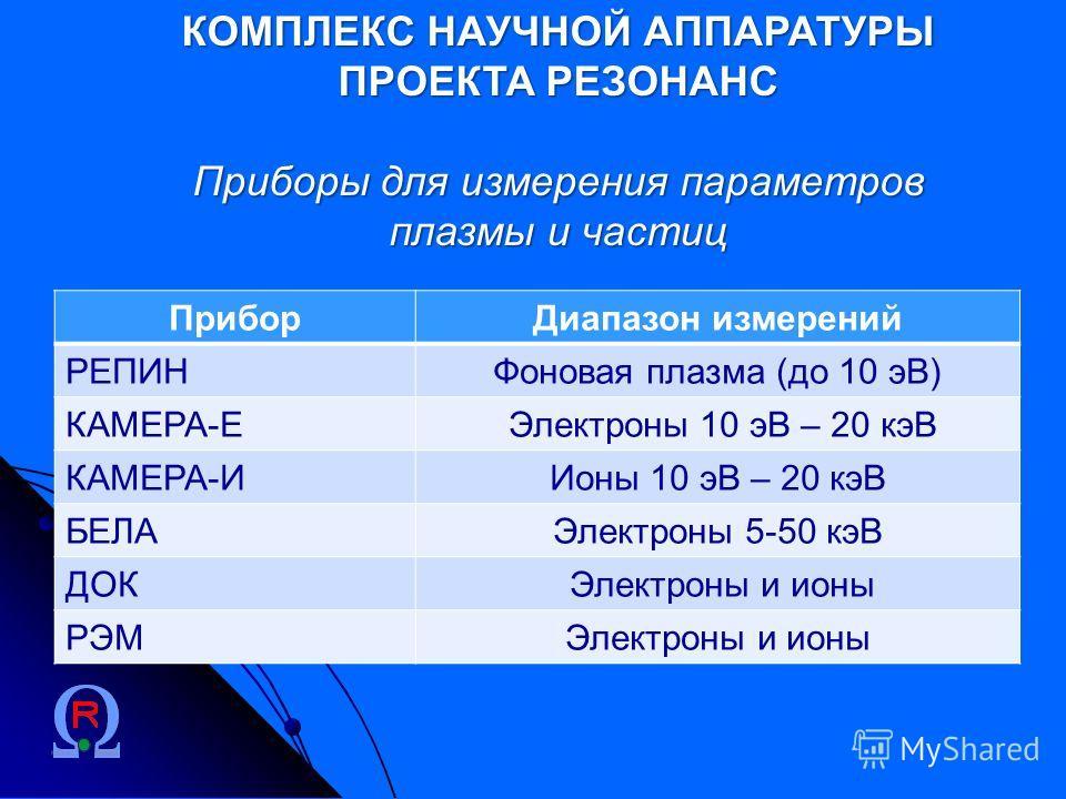 КОМПЛЕКС НАУЧНОЙ АППАРАТУРЫ ПРОЕКТА РЕЗОНАНС Приборы для измерения параметров плазмы и частиц ПриборДиапазон измерений РЕПИНФоновая плазма (до 10 эВ) КАМЕРА-Е Электроны 10 эВ – 20 кэВ КАМЕРА-ИИоны 10 эВ – 20 кэВ БЕЛАЭлектроны 5-50 кэВ ДОК Электроны и