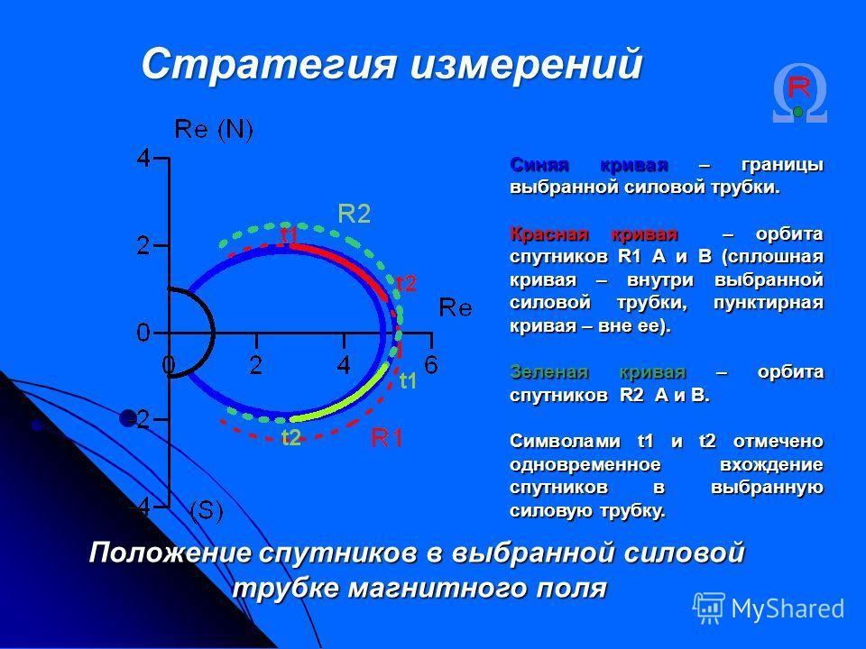 Синяя кривая – границы выбранной силовой трубки. Красная кривая – орбита спутников R1 А и В (сплошная кривая – внутри выбранной силовой трубки, пунктирная кривая – вне ее). Зеленая кривая – орбита спутников R2 А и В. Символами t1 и t2 отмечено одновр