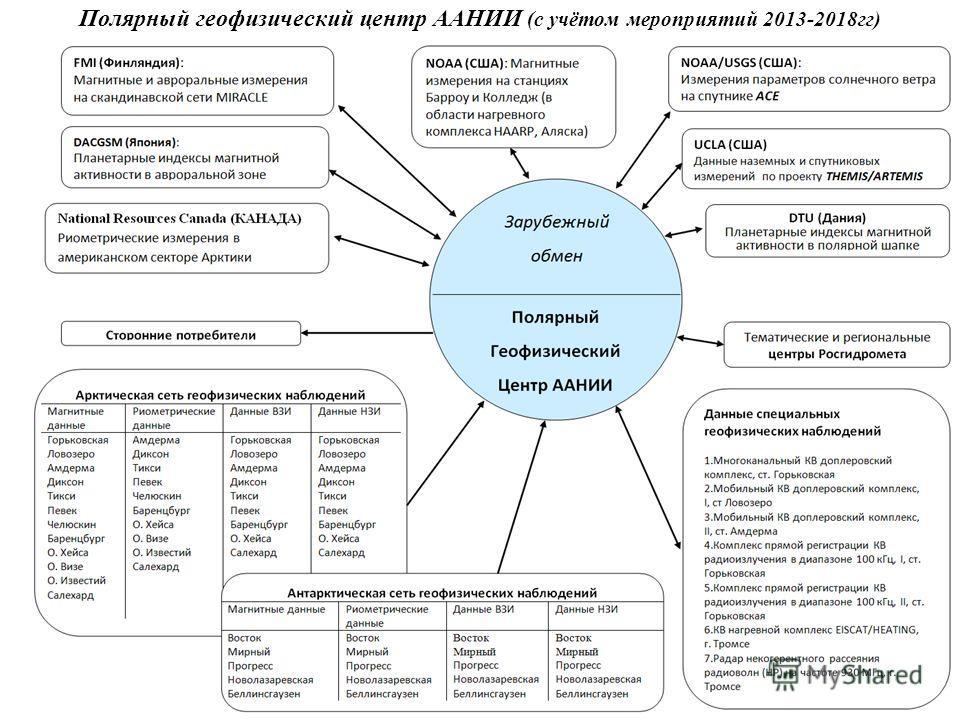 5 Полярный геофизический центр ААНИИ (с учётом мероприятий 2013-2018гг)