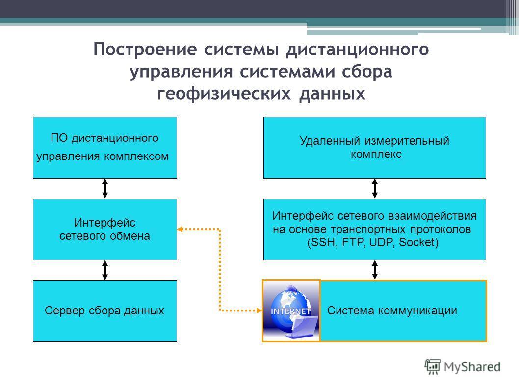 Построение системы дистанционного управления системами сбора геофизических данных Удаленный измерительный комплекс Интерфейс сетевого взаимодействия на основе транспортных протоколов (SSH, FTP, UDP, Socket) ПО дистанционного управления комплексом Инт
