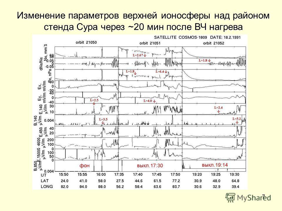 7 Изменение параметров верхней ионосферы над районом стенда Сура через ~20 мин после ВЧ нагрева