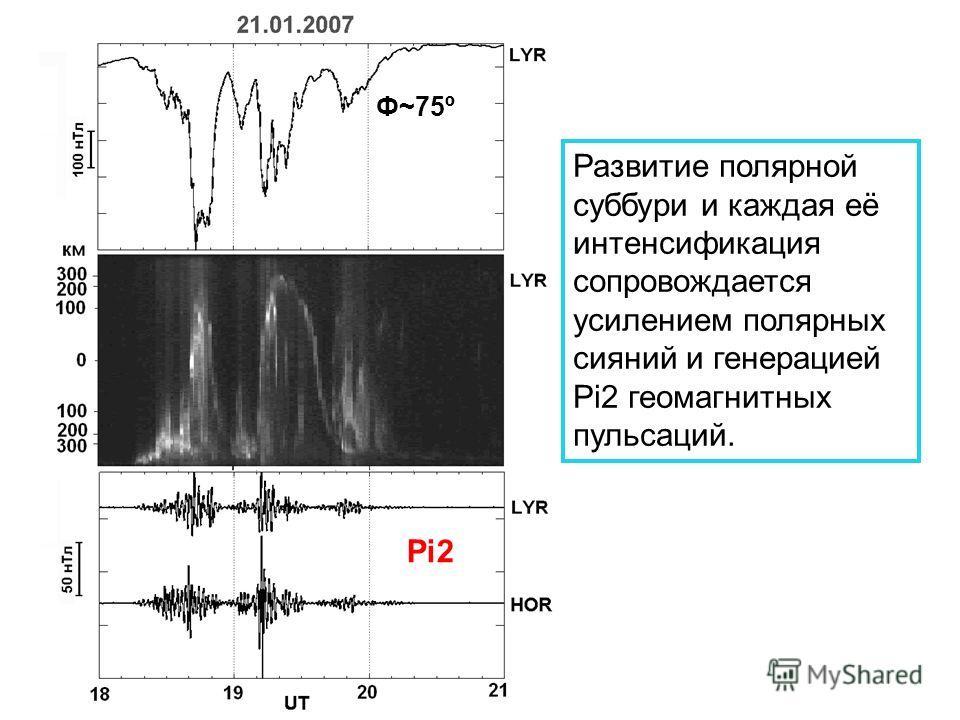 Pi2 Ф~75º Развитие полярной суббури и каждая её интенсификация сопровождается усилением полярных сияний и генерацией Pi2 геомагнитных пульсаций.