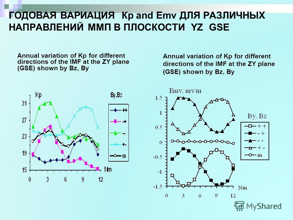 ГОДОВАЯ ВАРИАЦИЯ Кр and Emv ДЛЯ РАЗЛИЧНЫХ НАПРАВЛЕНИЙ ММП В ПЛОСКОСТИ YZ GSE Annual variation of Kp for different directions of the IMF at the ZY plane (GSE) shown by Bz, By