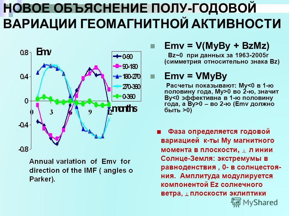 НОВОЕ ОБЪЯСНЕНИЕ ПОЛУ-ГОДОВОЙ ВАРИАЦИИ ГЕОМАГНИТНОЙ АКТИВНОСТИ Emv = V(MyBy + BzMz) Bz~0 при данных за 1963-2005г (симметрия относительно знака Bz) Emv = VMyBy Расчеты показывают: My 0 во 2-ю, значит By 0 – во 2-ю (Emv должно быть >0) Фаза определяет