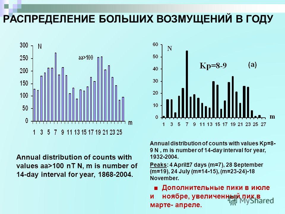 РАСПРЕДЕЛЕНИЕ БОЛЬШИХ ВОЗМУЩЕНИЙ В ГОДУ Annual distribution of counts with values aa>100 nT N, m is number of 14-day interval for year, 1868-2004. Annual distribution of counts with values Kp=8- 9 N, m is number of 14-day interval for year, 1932-2004
