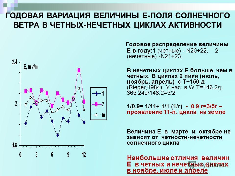 ГОДОВАЯ ВАРИАЦИЯ ВЕЛИЧИНЫ Е-ПОЛЯ СОЛНЕЧНОГО ВЕТРА В ЧЕТНЫХ-НЕЧЕТНЫХ ЦИКЛАХ АКТИВНОСТИ Годовое распределение величины Е в году:1 (четные) - N20+22, 2 (нечетные) -N21+23, В нечетных циклах Е больше, чем в четных. В циклах 2 пики (июль, ноябрь, апрель)