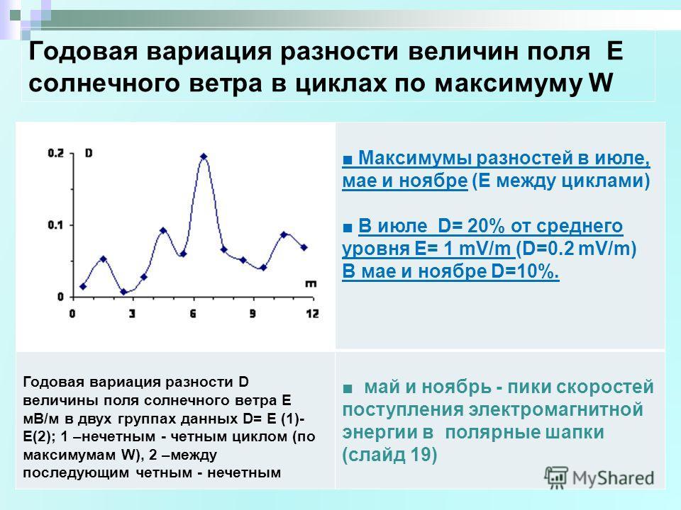 Годовая вариация разности величин поля Е солнечного ветра в циклах по максимуму W Максимумы разностей в июле, мае и ноябре (Е между циклами) В июле D= 20% от среднего уровня Е= 1 mV/m (D=0.2 mV/m) В мае и ноябре D=10%. Годовая вариация разности D вел
