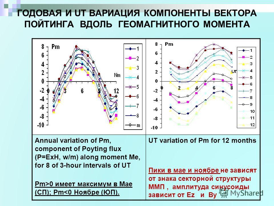 ГОДОВАЯ И UT ВАРИАЦИЯ КОМПОНЕНТЫ ВЕКТОРА ПОЙТИНГА ВДОЛЬ ГЕОМАГНИТНОГО МОМЕНТА Annual variation of Pm, component of Poyting flux (P=ExH, w/m) along moment Me, for 8 of 3-hour intervals of UT Pm>0 имеет максимум в Мае (СП); Pm