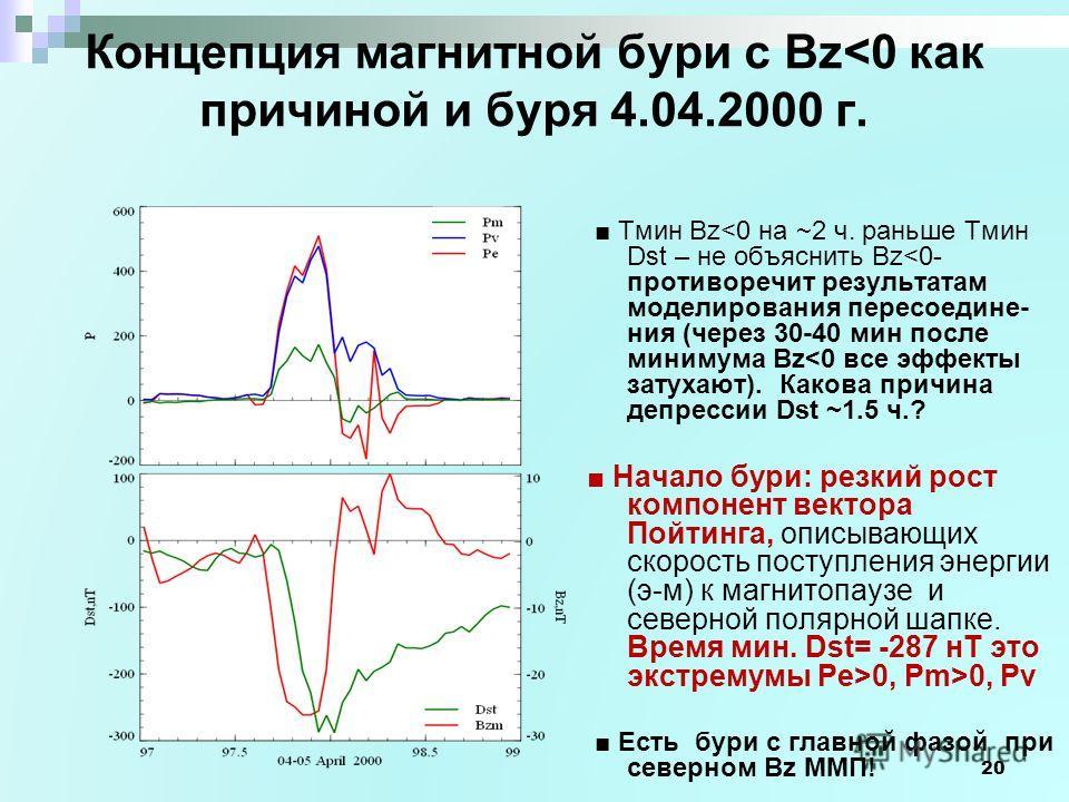 20 Концепция магнитной бури с Bz