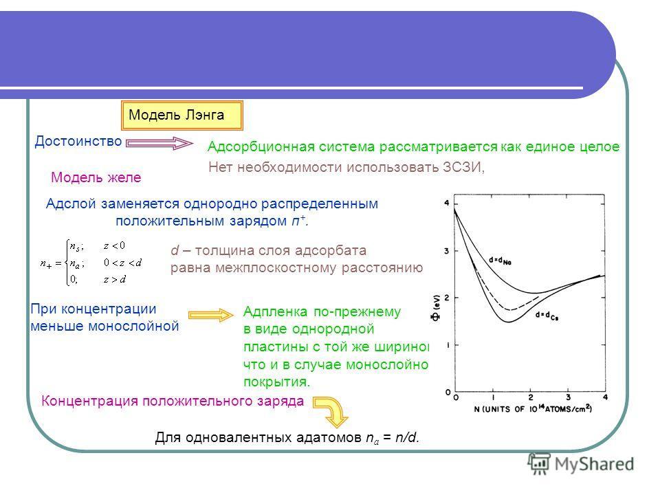 Модель Лэнга Достоинство Адсорбционная система рассматривается как единое целое Нет необходимости использовать ЗСЗИ, Модель желе Адслой заменяется однородно распределенным положительным зарядом п +. При концентрации меньше монослойной Адпленка по-пре