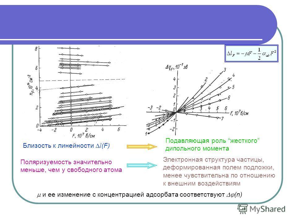 Близость к линейности l (F) Поляризуемость значительно меньше, чем у свободного атома Электронная структура частицы, деформированная полем подложки, менее чувствительна по отношению к внешним воздействиям и ее изменение с концентрацией адсорбата соот