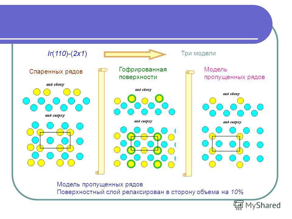 Ir(110)-(2x1) Три модели Спаренных рядов Гофрированная поверхности Модель пропущенных рядов Модель пропущенных рядов Поверхностный слой релаксирован в сторону объема на 10%