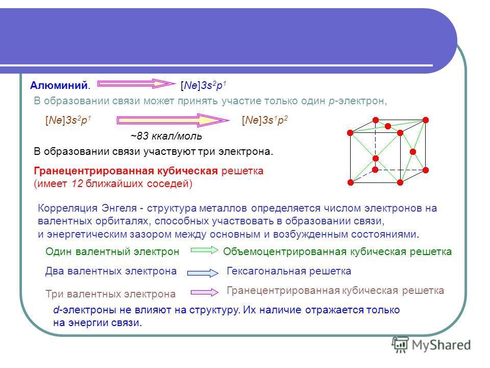 Алюминий.[Ne]3s 2 p 1 В образовании связи может принять участие только один р-электрон, ~83 ккал/моль В образовании связи участвуют три электрона. [Ne]3s 1 p 2 Гранецентрированная кубическая решетка (имеет 12 ближайших соседей) Корреляция Энгеля - ст