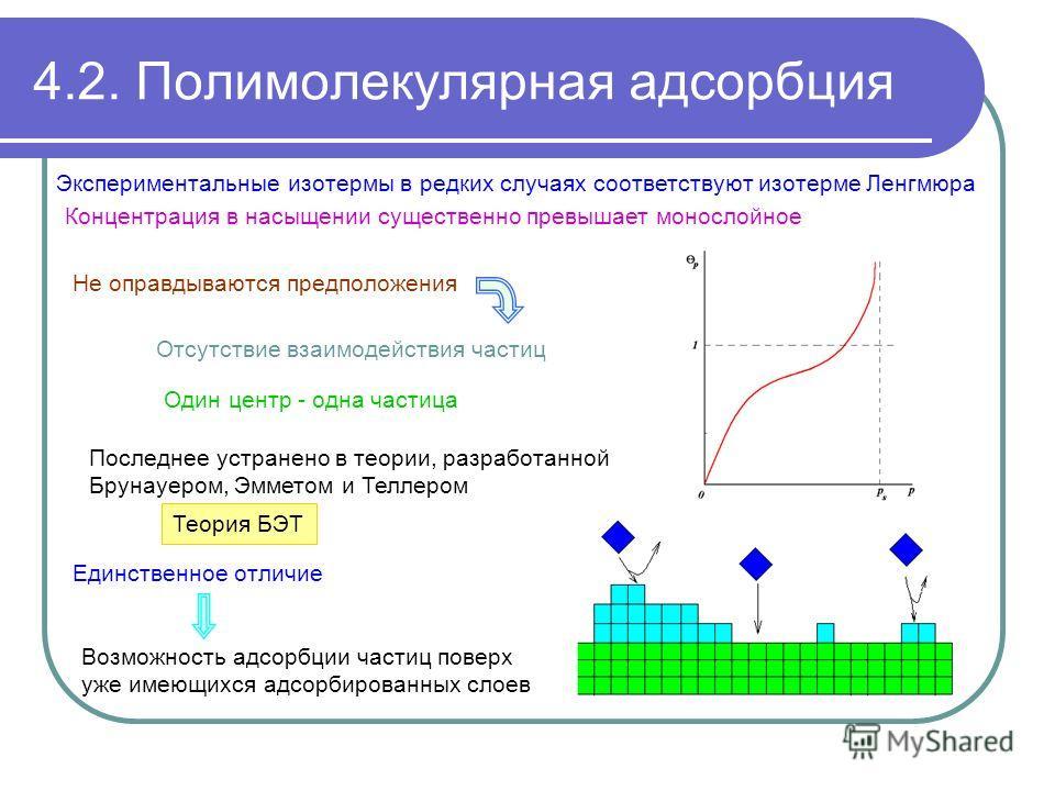 4.2. Полимолекулярная адсорбция Концентрация в насыщении существенно превышает монослойное Экспериментальные изотермы в редких случаях соответствуют изотерме Ленгмюра Не оправдываются предположения Последнее устранено в теории, разработанной Брунауер