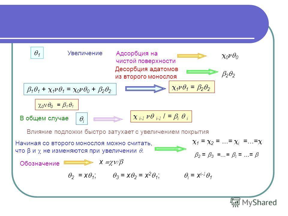 Десорбция адатомов из второго монослоя 1 1 + 1 1 = 0 0 + 2 2 1 1 = 2 2 В общем случае Влияние подложки быстро затухает с увеличением покрытия Начиная со второго монослоя можно считать, что β и не изменяются при увеличении. Обозначение x 2 = x 1 ; 3 =