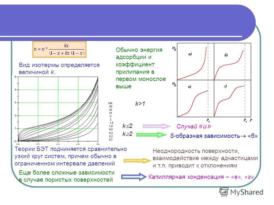 Вид изотермы определяется величиной k. Обычно энергия адсорбции и коэффициент прилипания в первом монослое выше k>1 k 2 S-образная зависимость «б» k 2 Случай « а » Неоднородность поверхности, взаимодействие между адчастицами и т.п. приводит к отклоне