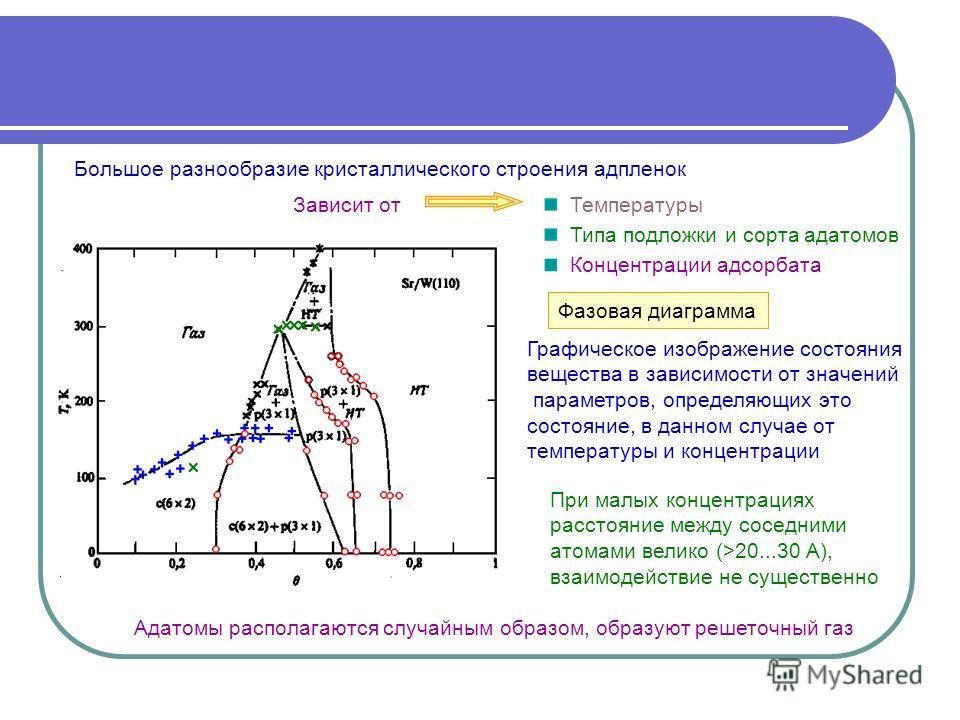Зависит от Графическое изображение состояния вещества в зависимости от значений параметров, определяющих это состояние, в данном случае от температуры и концентрации Фазовая диаграмма Адатомы располагаются случайным образом, образуют решеточный газ Б