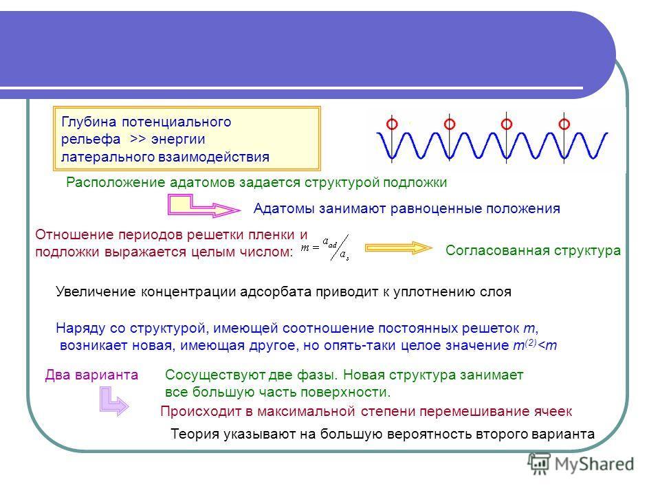 Глубина потенциального рельефа >> энергии латерального взаимодействия Отношение периодов решетки пленки и подложки выражается целым числом: Согласованная структура Увеличение концентрации адсорбата приводит к уплотнению слоя Адатомы занимают равноцен