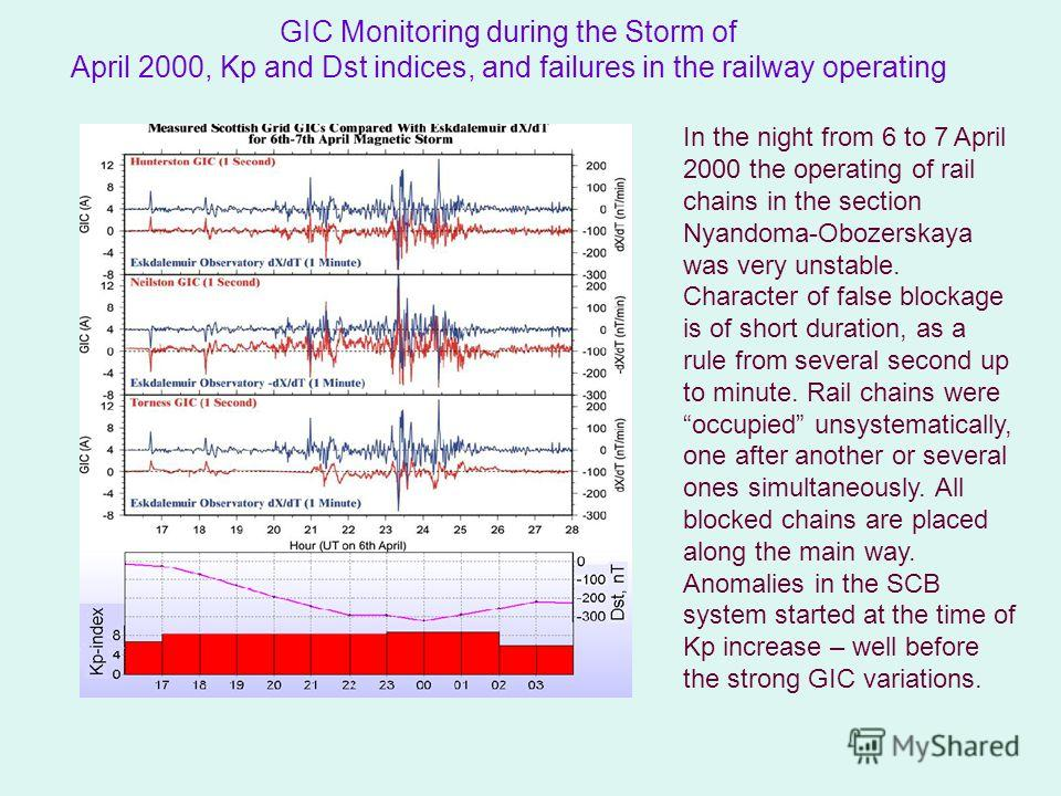 GIC Monitoring during the Storm of April 2000, Kp and Dst indices, and failures in the railway operating In the night from 6 to 7 April 2000 the operating of rail chains in the section Nyandoma-Obozerskaya was very unstable. Character of false blocka