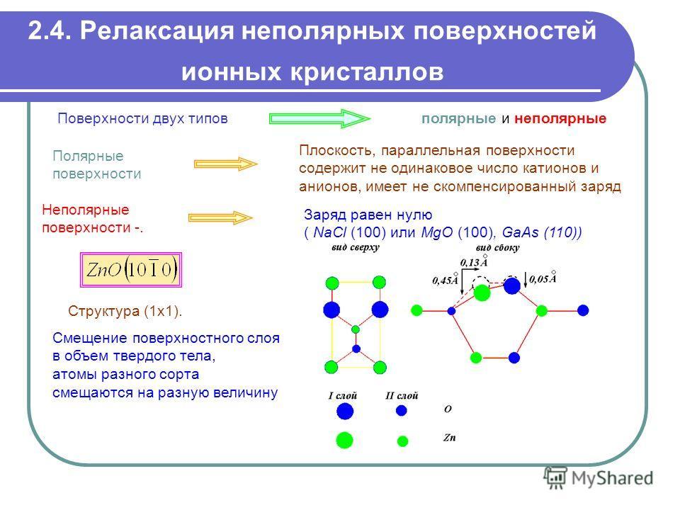 2.4. Релаксация неполярных поверхностей ионных кристаллов Полярные поверхности Структура (1х1). Смещение поверхностного слоя в объем твердого тела, атомы разного сорта смещаются на разную величину Поверхности двух типовполярные и неполярные Плоскость