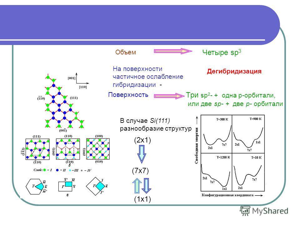 На поверхности частичное ослабление гибридизации - Четыре sp 3 Три sp 2 - + одна p-орбитали, или две sp- + две р- орбитали В случае Si(111) разнообразие структур Объем Поверхность (2х1) (7х7) (1х1) Дегибридизация