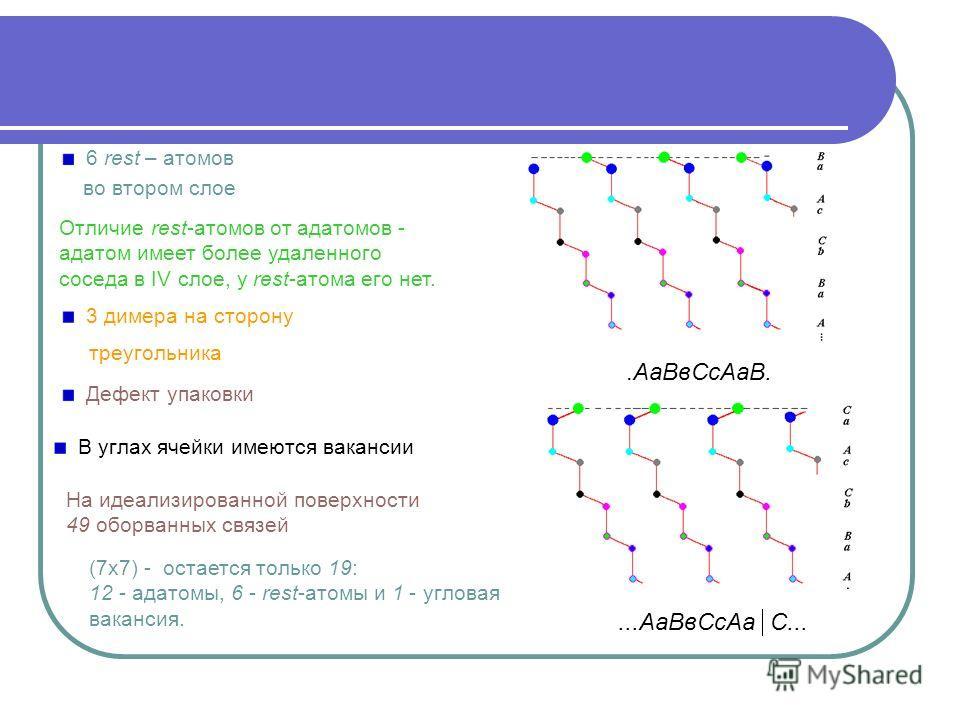 .АаВвСсАаВ....АаВвСсАа С... 6 rest – атомов во втором слое (7х7) - остается только 19: 12 - адатомы, 6 - rest-атомы и 1 - угловая вакансия. Отличие rest-атомов от адатомов - адатом имеет более удаленного соседа в IV слое, у rest-атома его нет. Дефект