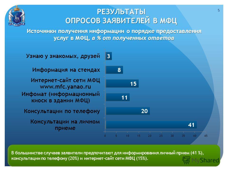 Источники получения информации о порядке предоставления услуг в МФЦ, в % от полученных ответов 5 В большинстве случаев заявители предпочитают для информирования личный прием (41 %), консультации по телефону (20%) и интернет-сайт сети МФЦ (15%). РЕЗУЛ