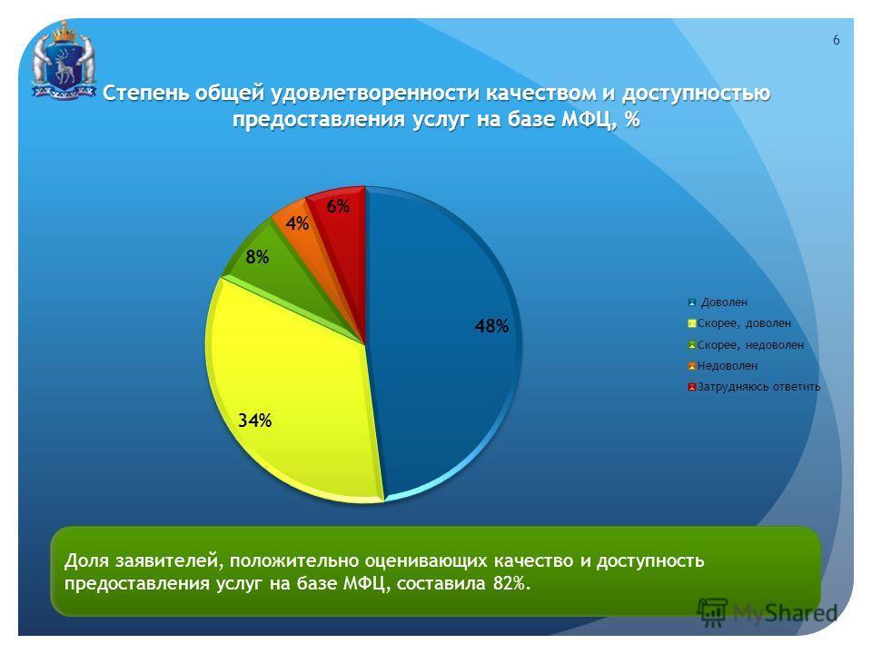 Степень общей удовлетворенности качеством и доступностью предоставления услуг на базе МФЦ, % 6 Доля заявителей, положительно оценивающих качество и доступность предоставления услуг на базе МФЦ, составила 82%.