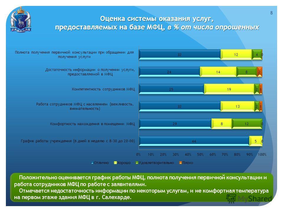 Оценка системы оказания услуг, предоставляемых на базе МФЦ, в % от числа опрошенных Положительно оценивается график работы МФЦ, полнота получения первичной консультации и работа сотрудников МФЦ по работе с заявителями. Отмечается недостаточность инфо