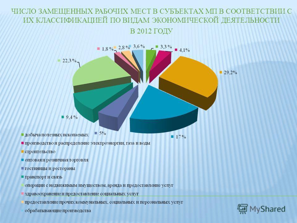 ЧИСЛО ЗАМЕЩЕННЫХ РАБОЧИХ МЕСТ В СУБЪЕКТАХ МП В СООТВЕТСТВИИ С ИХ КЛАССИФИКАЦИЕЙ ПО ВИДАМ ЭКОНОМИЧЕСКОЙ ДЕЯТЕЛЬНОСТИ В 2012 ГОДУ