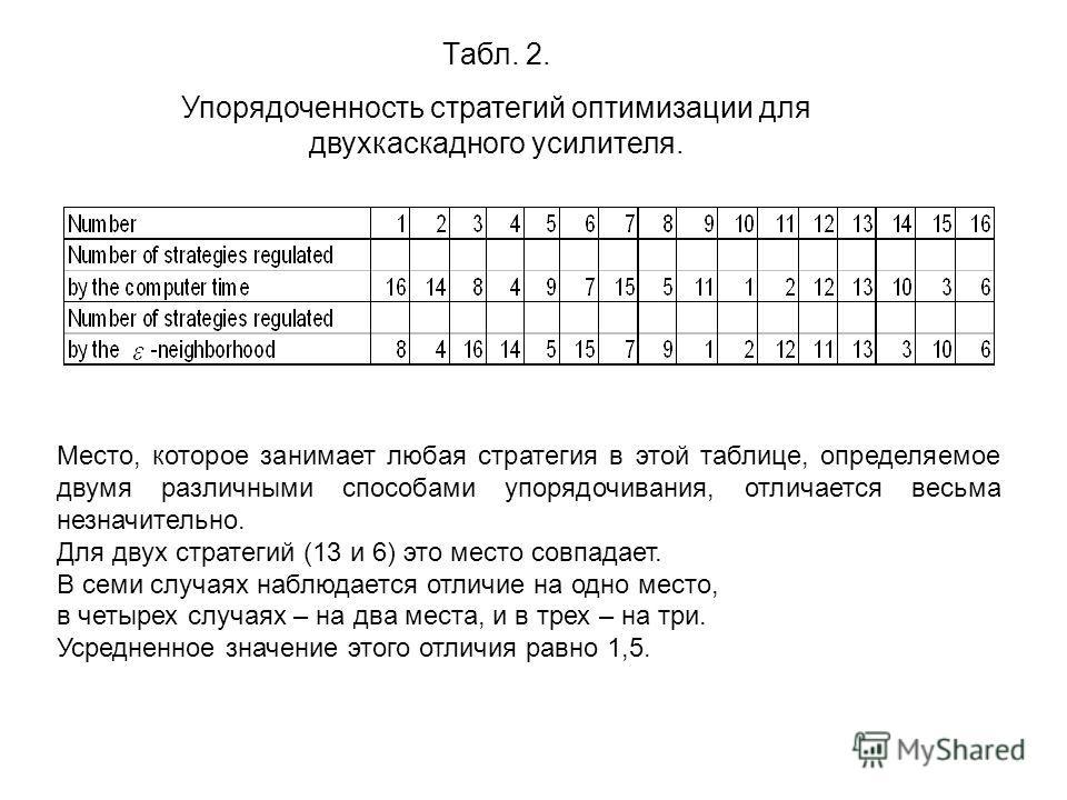 Tабл. 2. Упорядоченность стратегий оптимизации для двухкаскадного усилителя. Место, которое занимает любая стратегия в этой таблице, определяемое двумя различными способами упорядочивания, отличается весьма незначительно. Для двух стратегий (13 и 6)