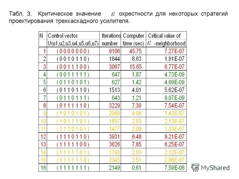 Табл. 3. Критическое значение окрестности для некоторых стратегий проектирования трехкаскадного усилителя.