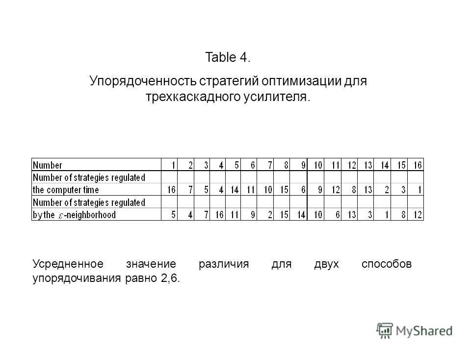 Table 4. Упорядоченность стратегий оптимизации для трехкаскадного усилителя. Усредненное значение различия для двух способов упорядочивания равно 2,6.