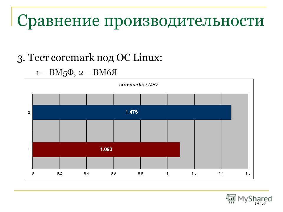 14/30 Сравнение производительности 3. Тест coremark под ОС Linux: 1 – ВМ5Ф, 2 – ВМ6Я