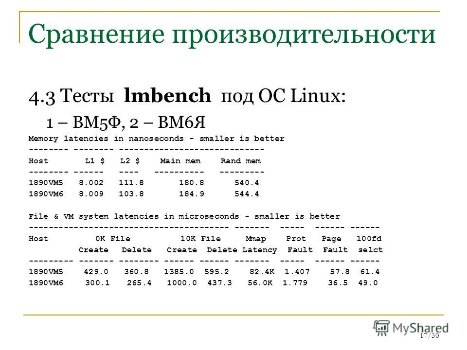17/30 Сравнение производительности 4.3 Тесты lmbench под ОС Linux: 1 – ВМ5Ф, 2 – ВМ6Я Memory latencies in nanoseconds - smaller is better -------- -------- ----------------------------- Host L1 $ L2 $ Main mem Rand mem -------- ------ ---- ----------