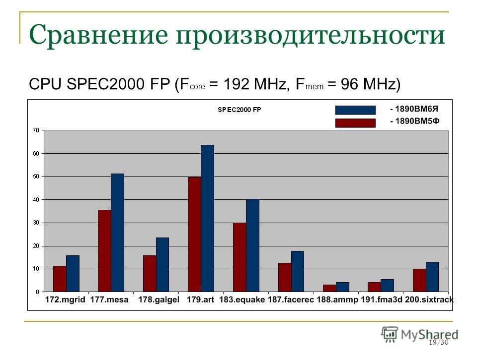 19/30 Сравнение производительности CPU SPEC2000 FP (F core = 192 MHz, F mem = 96 MHz)