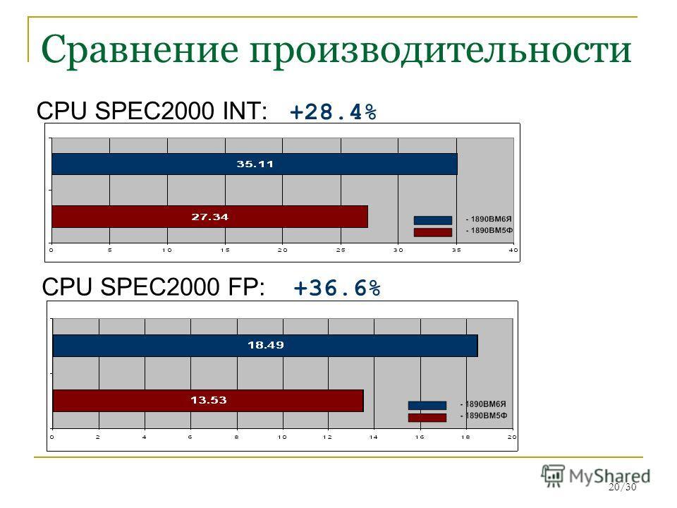 20/30 Сравнение производительности CPU SPEC2000 INT: +28.4% CPU SPEC2000 FP: +36.6%