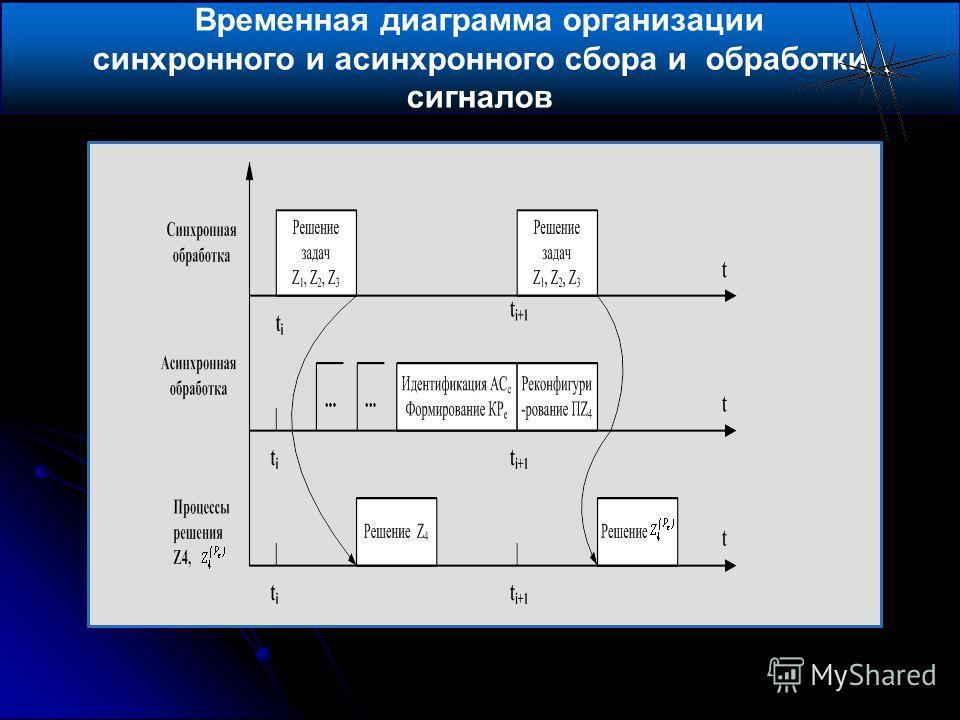 Температура Временная диаграмма организации синхронного и асинхронного сбора и обработки сигналов