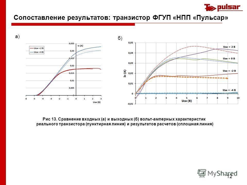 12 Сопоставление результатов: транзистор ФГУП «НПП «Пульсар» Рис 13. Сравнение входных (а) и выходных (б) вольт-амперных характеристик реального транзистора (пунктирная линия) и результатов расчетов (сплошная линия) а) б)