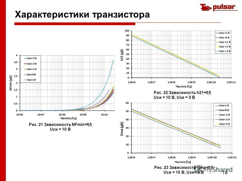 18 Характеристики транзистора Рис. 21 Зависимость NFmin=f(f) Uси = 10 В Рис. 22 Зависимость h21=f(f) Uси = 10 В, Uзи = 0 В Рис. 23 Зависимость Gma=f(f) Uси = 10 В, Uзи= 0 В