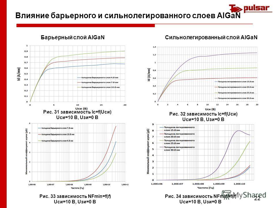 22 Влияние барьерного и сильнолегированного слоев AlGaN Барьерный слой AlGaNСильнолегированный слой AlGaN Рис. 33 зависимость NFmin=f(f) Uси=10 В, Uзи=0 В Рис. 34 зависимость NFmin=f(f) Uси=10 В, Uзи=0 В Рис. 31 зависимость Iс=f(Uси) Uси=10 В, Uзи=0