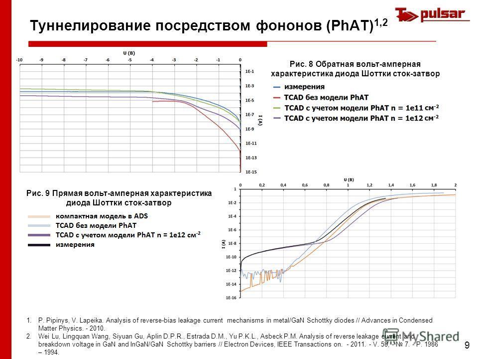 9 Туннелирование посредством фононов (PhAT) 1,2 Рис. 8 Обратная вольт-амперная характеристика диода Шоттки сток-затвор 1.P. Pipinys, V. Lapeika. Analysis of reverse-bias leakage current mechanisms in metal/GaN Schottky diodes // Advances in Condensed