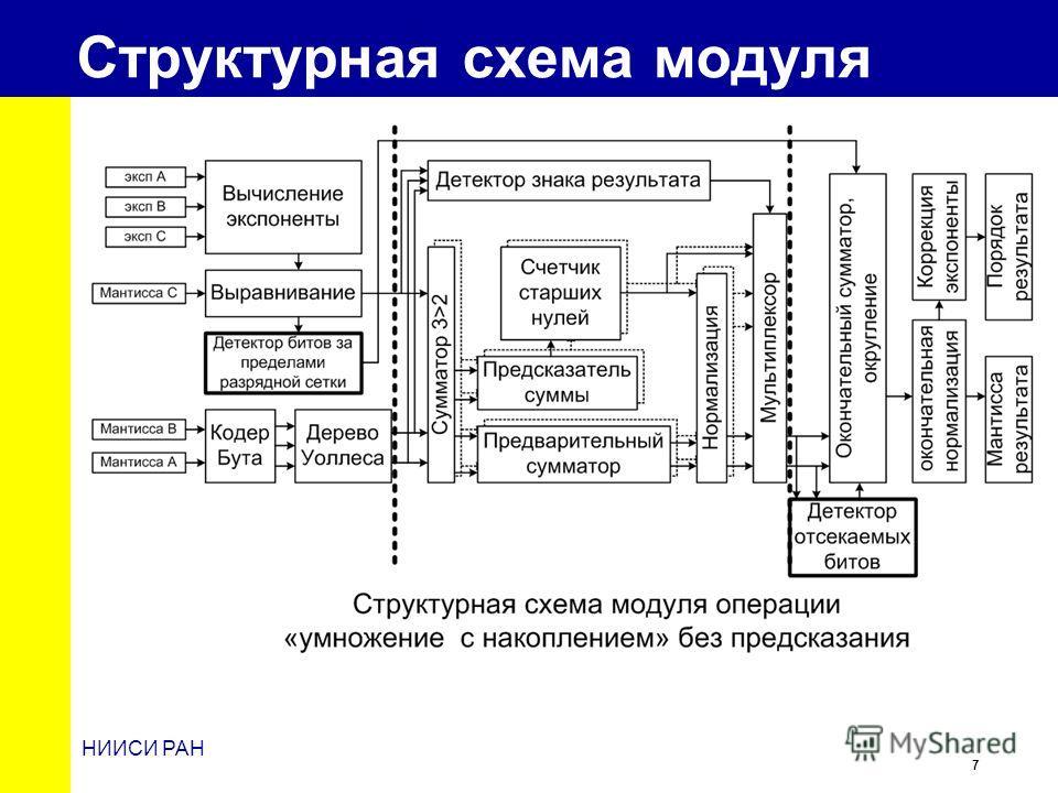 7 НИИСИ РАН Структурная схема модуля