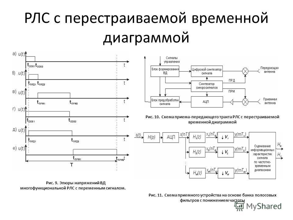 РЛС с перестраиваемой временной диаграммой Рис. 9. Эпюры напряжений ВД многофункциональной РЛС с переменным сигналом. Рис. 10. Схема приема-передающего тракта РЛС с перестраиваемой временной диаграммой Рис. 11. Схема приемного устройства на основе ба