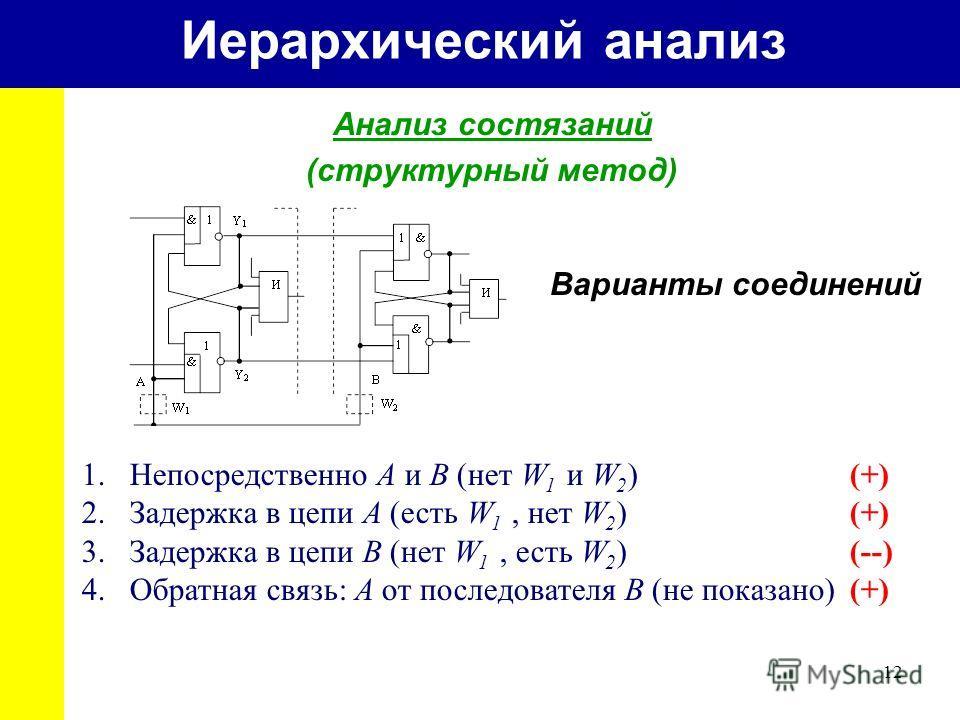 12 Иерархический анализ Анализ состязаний (структурный метод) Варианты соединений 1.Непосредственно A и B (нет W 1 и W 2 )(+) 2.Задержка в цепи A (есть W 1, нет W 2 )(+) 3.Задержка в цепи B (нет W 1, есть W 2 )(--) 4.Обратная связь: A от последовател