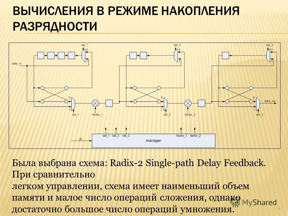 ВЫЧИСЛЕНИЯ В РЕЖИМЕ НАКОПЛЕНИЯ РАЗРЯДНОСТИ Была выбрана схема: Radix-2 Single-path Delay Feedback. При сравнительно легком управлении, схема имеет наименьший объем памяти и малое число операций сложения, однако достаточно большое число операций умнож